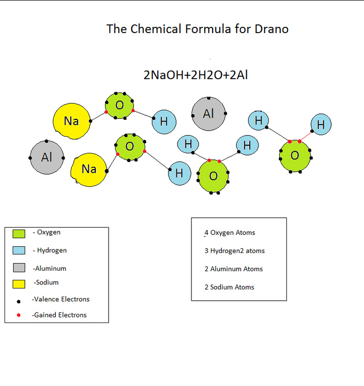 Drano For Kitchen Sink
